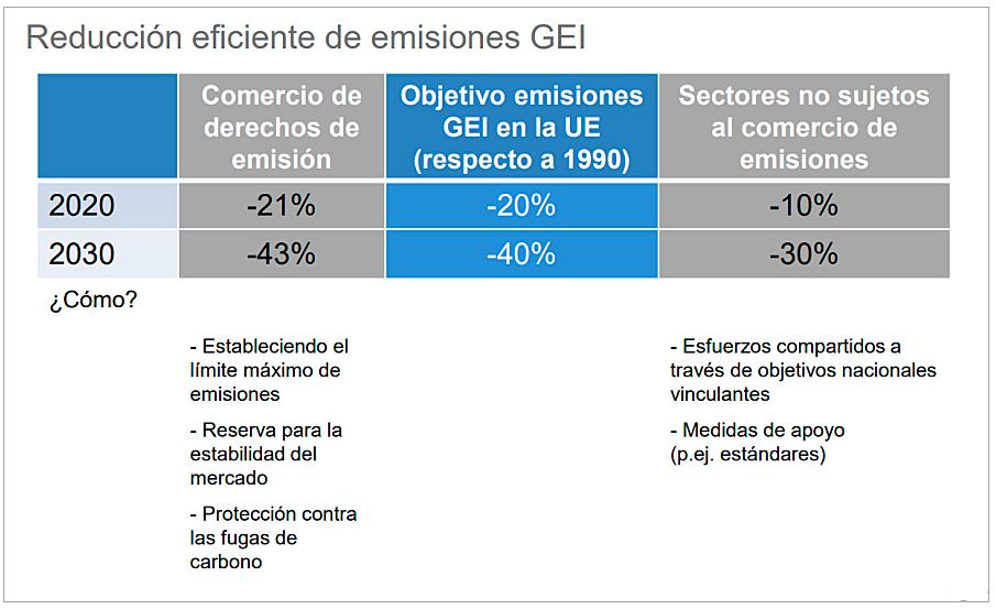 reduccion-eficiente-de-emisiones-GEI